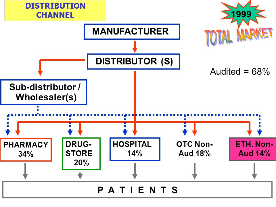 TOTAL MARKET 1999 MANUFACTURER DISTRIBUTOR (S) Audited = 68%