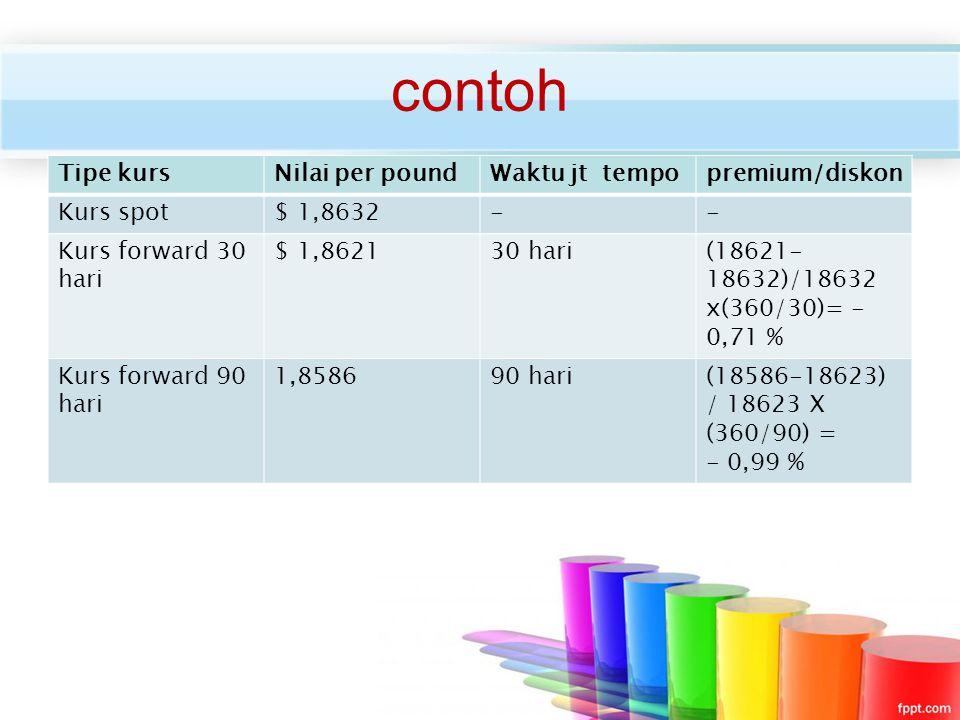 contoh Tipe kurs Nilai per pound Waktu jt tempo premium/diskon