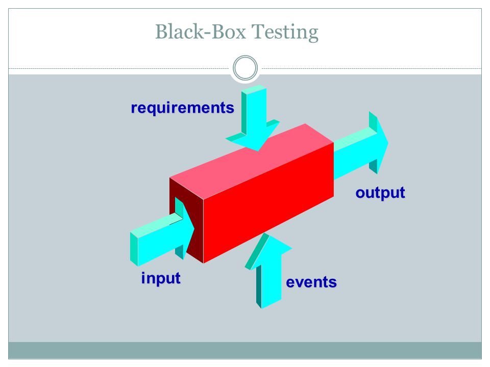 Black-Box Testing requirements output input events