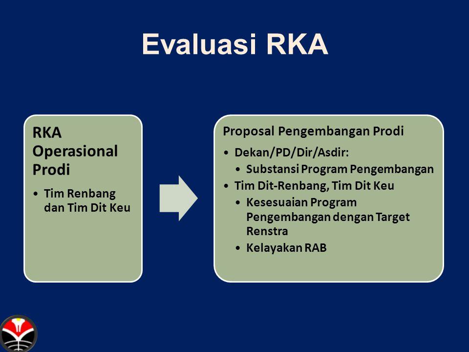 Evaluasi RKA Proposal Pengembangan Prodi Dekan/PD/Dir/Asdir: