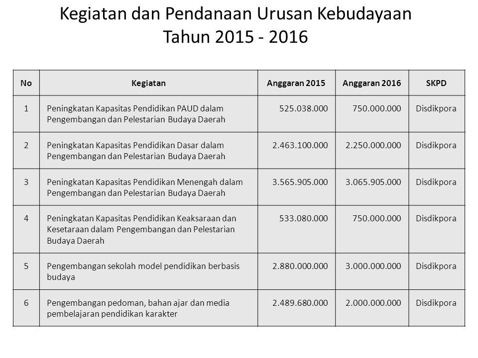 Kegiatan dan Pendanaan Urusan Kebudayaan Tahun 2015 - 2016