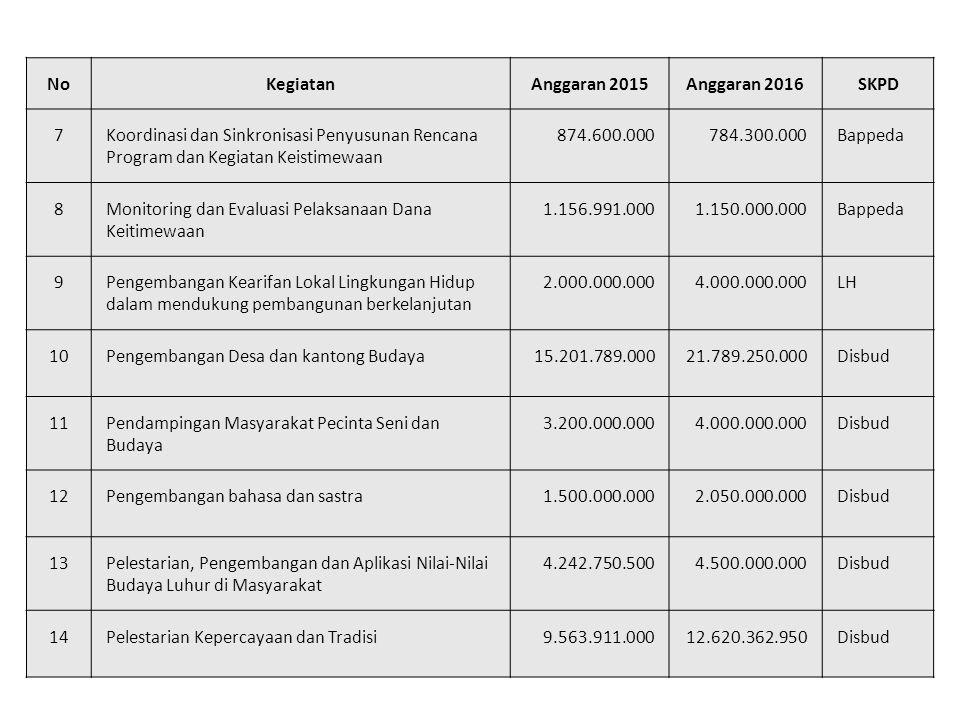 No Kegiatan. Anggaran 2015. Anggaran 2016. SKPD. 7. Koordinasi dan Sinkronisasi Penyusunan Rencana Program dan Kegiatan Keistimewaan.