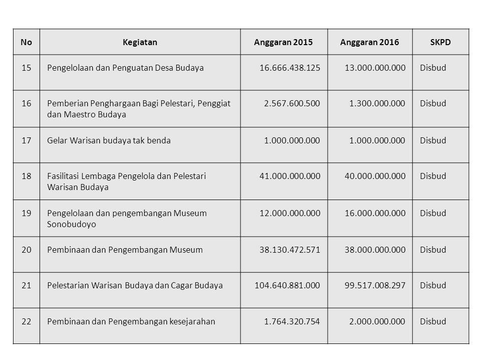 No Kegiatan. Anggaran 2015. Anggaran 2016. SKPD. 15. Pengelolaan dan Penguatan Desa Budaya. 16.666.438.125.