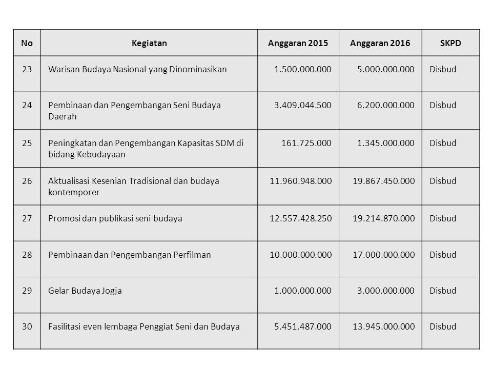 No Kegiatan. Anggaran 2015. Anggaran 2016. SKPD. 23. Warisan Budaya Nasional yang Dinominasikan.