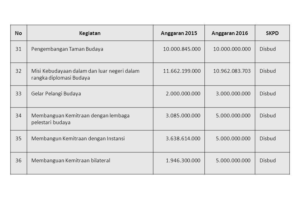 No Kegiatan. Anggaran 2015. Anggaran 2016. SKPD. 31. Pengembangan Taman Budaya. 10.000.845.000.