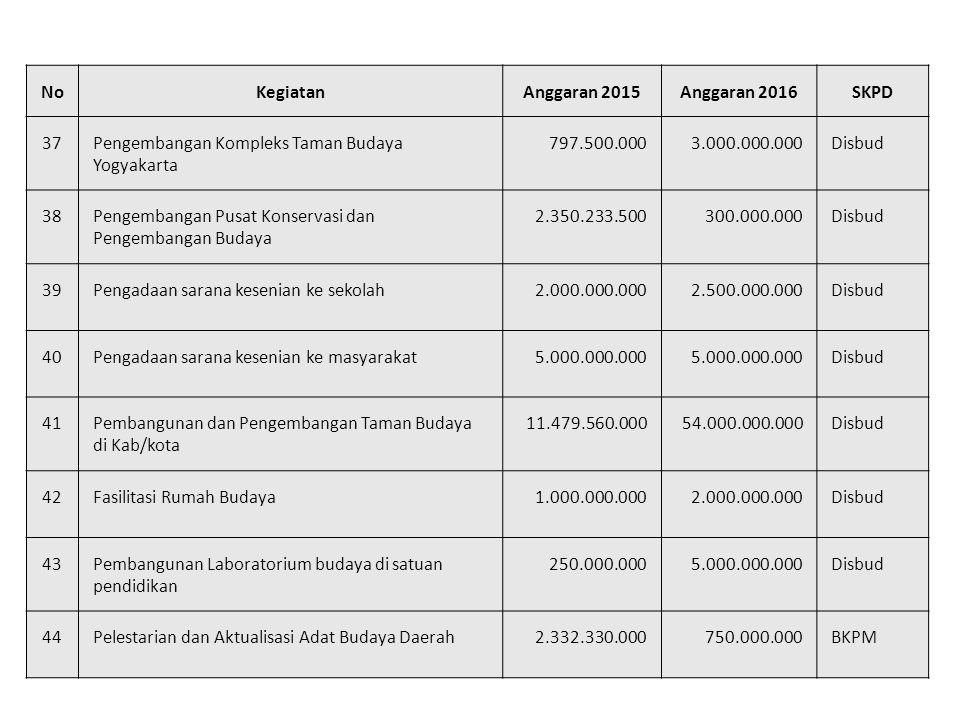 No Kegiatan. Anggaran 2015. Anggaran 2016. SKPD. 37. Pengembangan Kompleks Taman Budaya Yogyakarta.