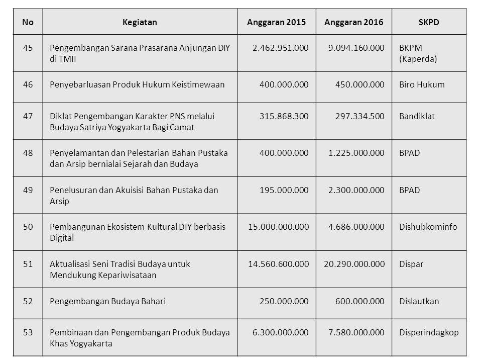 No Kegiatan. Anggaran 2015. Anggaran 2016. SKPD. 45. Pengembangan Sarana Prasarana Anjungan DIY di TMII.