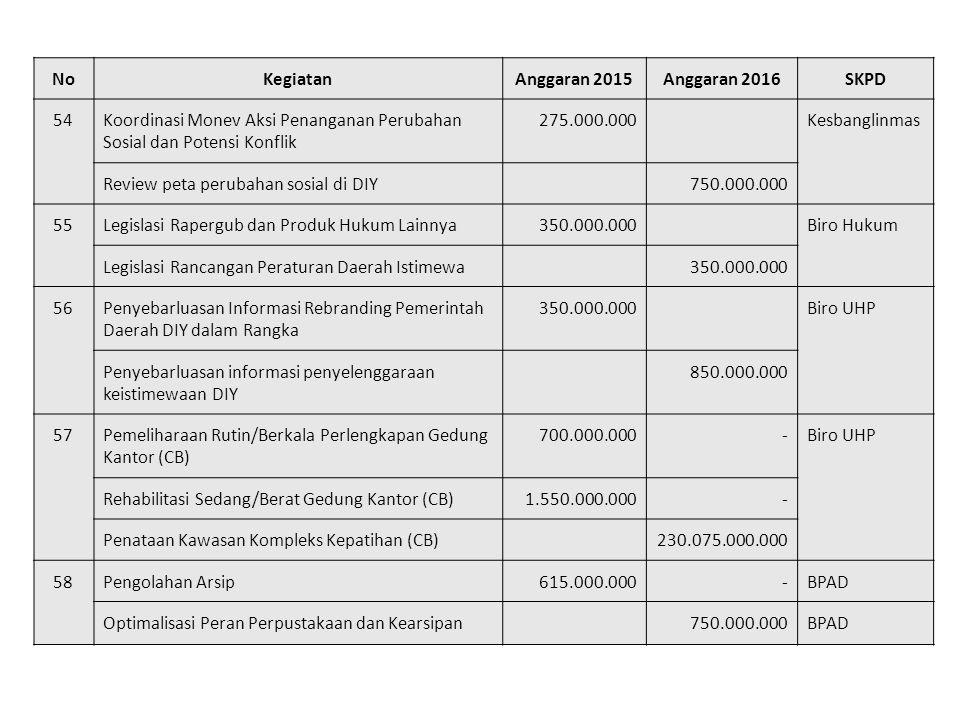 No Kegiatan. Anggaran 2015. Anggaran 2016. SKPD. 54. Koordinasi Monev Aksi Penanganan Perubahan Sosial dan Potensi Konflik.