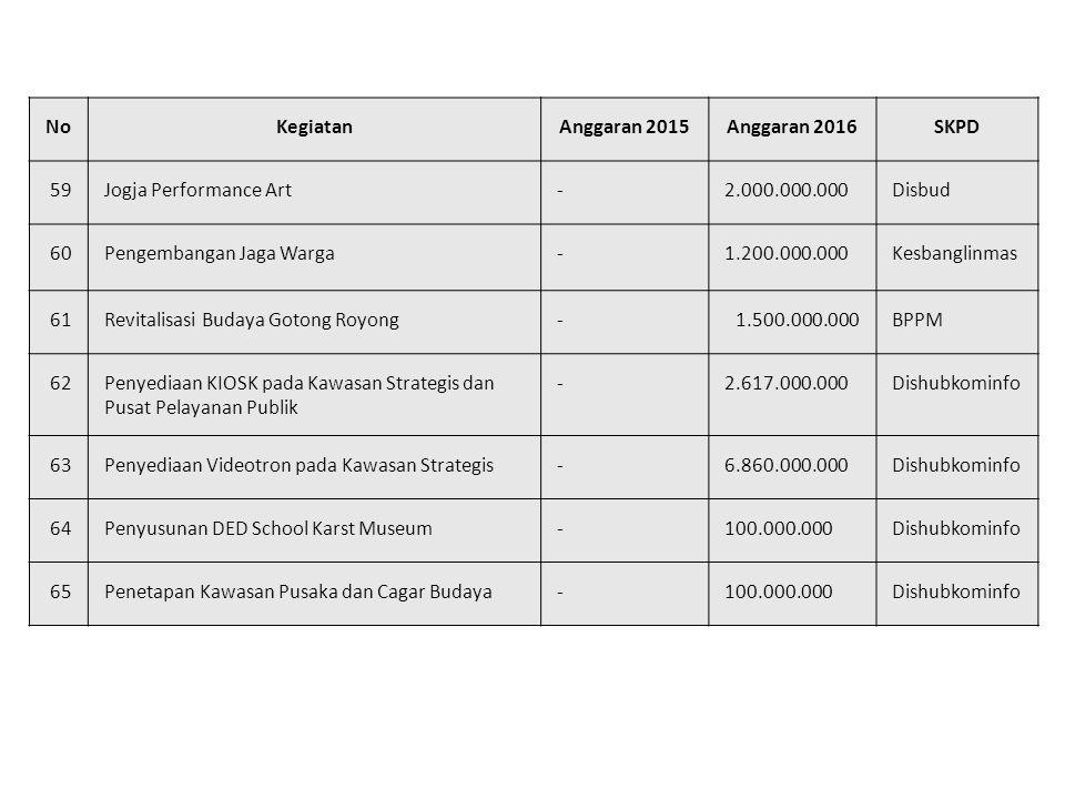 No Kegiatan. Anggaran 2015. Anggaran 2016. SKPD. 59. Jogja Performance Art. - 2.000.000.000.