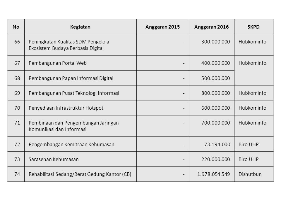 No Kegiatan. Anggaran 2015. Anggaran 2016. SKPD. 66. Peningkatan Kualitas SDM Pengelola Ekosistem Budaya Berbasis Digital.