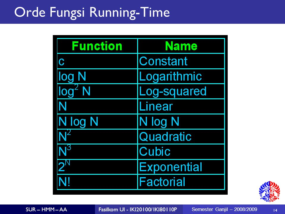 Orde Fungsi Running-Time