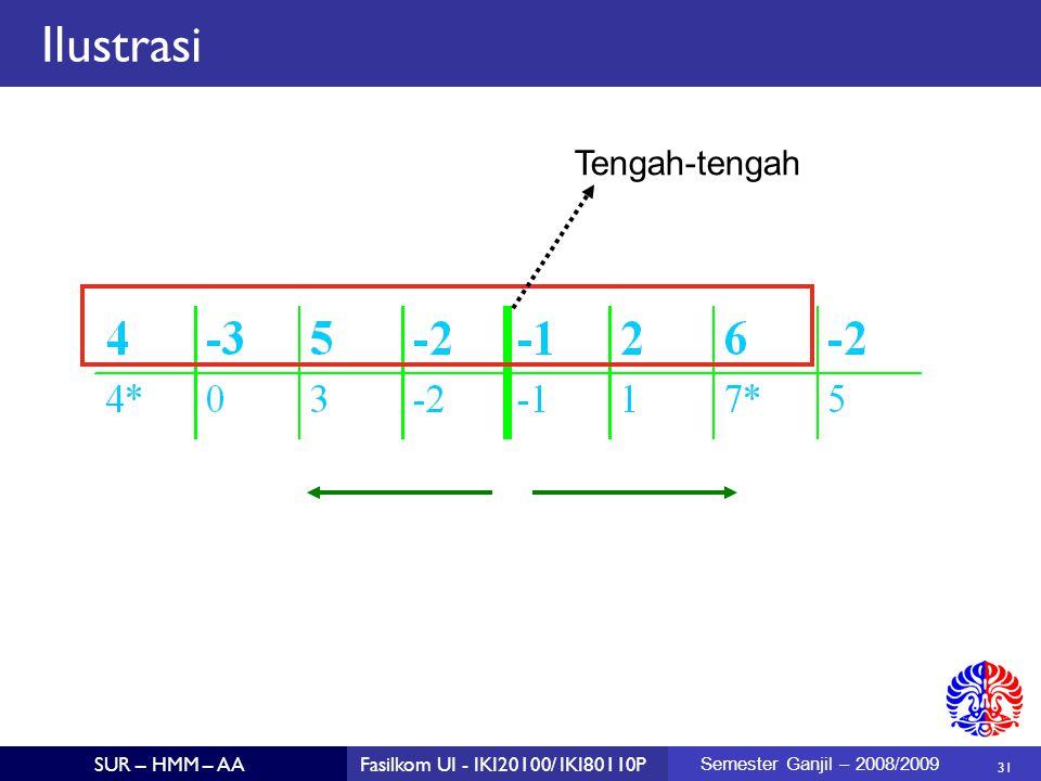 Ilustrasi Tengah-tengah Semester Ganjil – 2008/2009