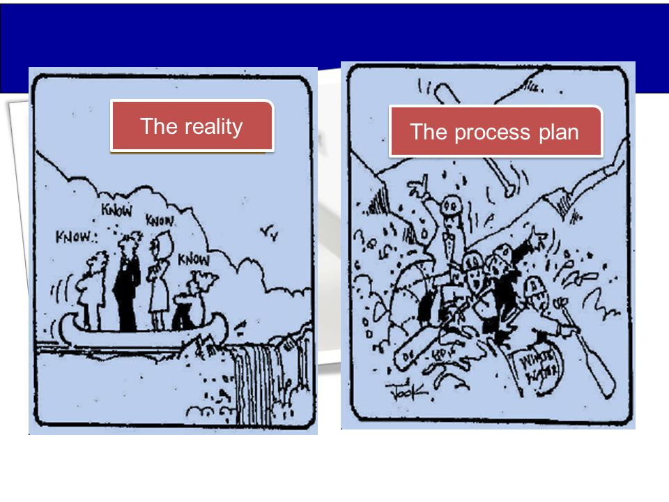 The reality The process plan