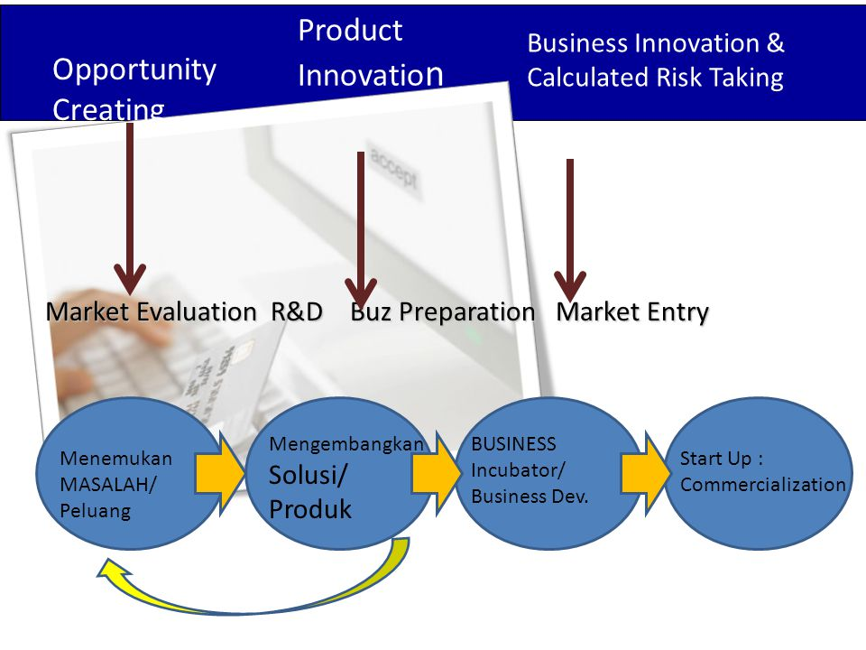 Product Innovation Opportunity Creating