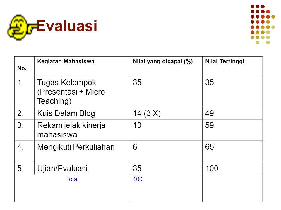 E. Evaluasi 1. Tugas Kelompok (Presentasi + Micro Teaching) 35 2.