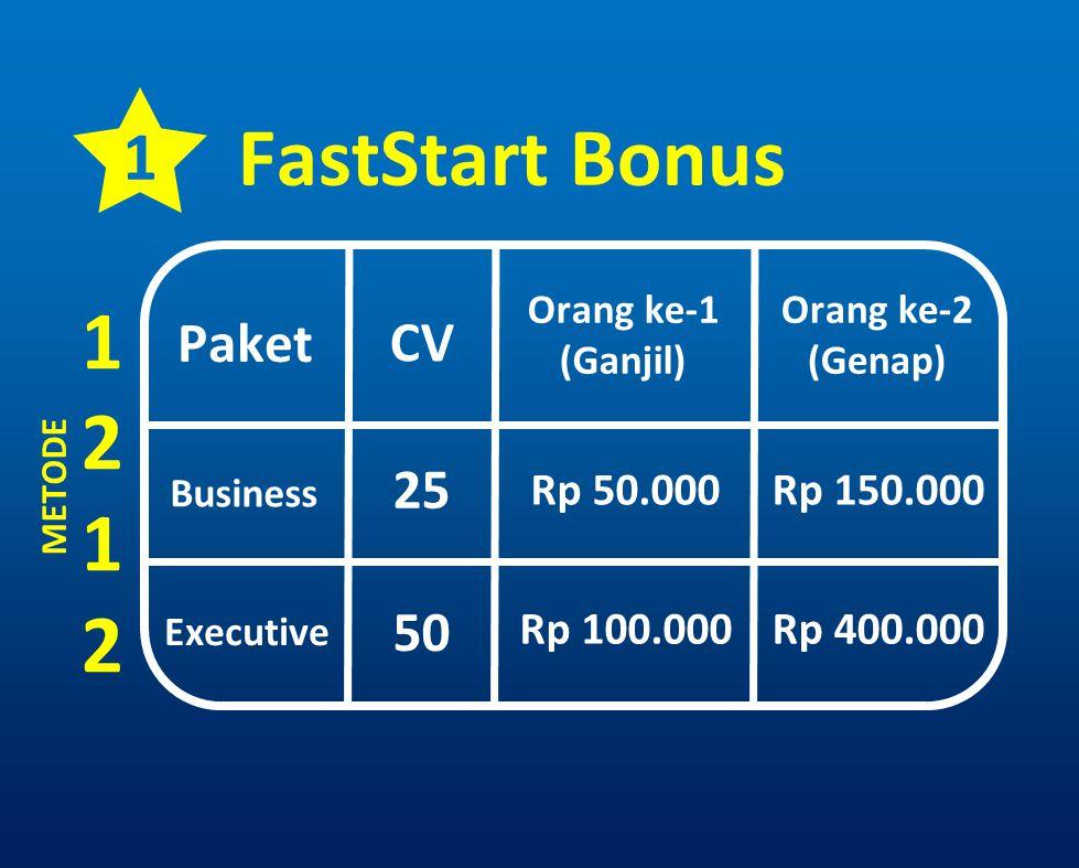 FastStart Bonus 1 2 1 Paket CV 25 50 Rp 50.000 Rp 150.000 Rp 100.000