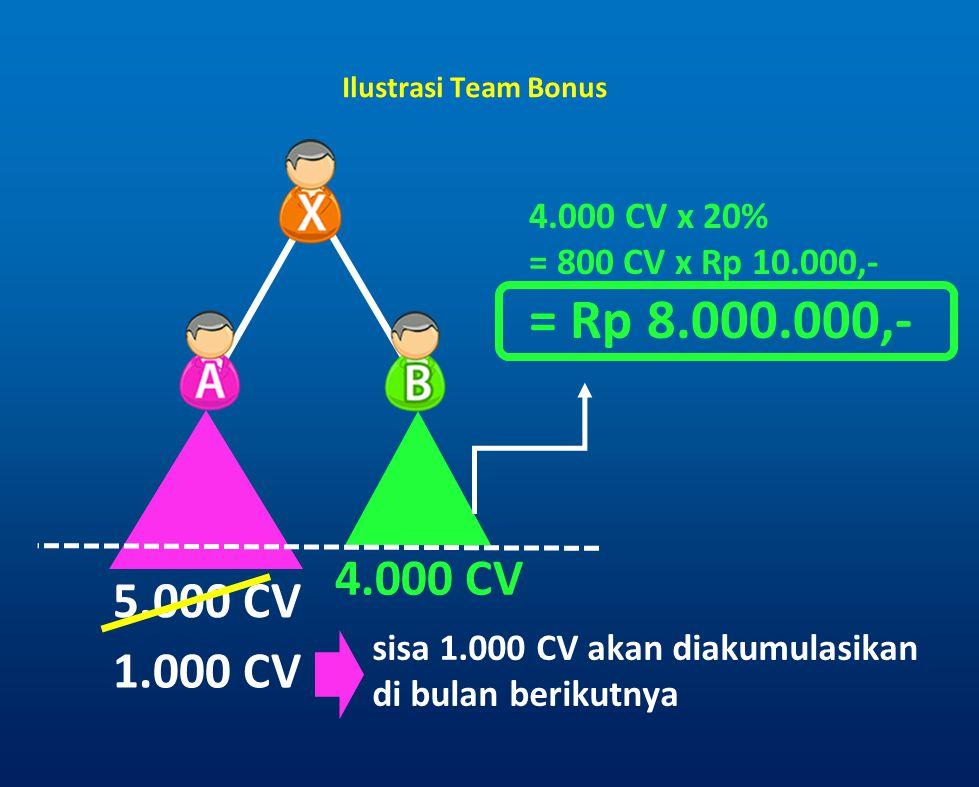 Ilustrasi Team Bonus 4.000 CV x 20% = 800 CV x Rp 10.000,- = Rp 8.000.000,- 4.000 CV. 5.000 CV.