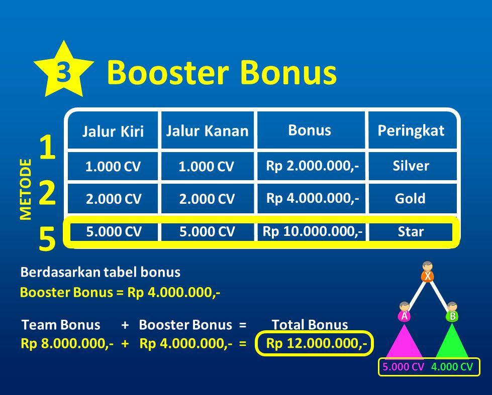Berdasarkan tabel bonus