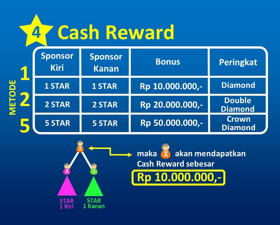 Cash Reward 1 2 5 4 Rp 10.000.000,- Sponsor Kiri Sponsor Kanan Bonus