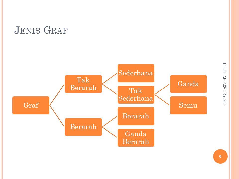 Jenis Graf Rinaldi M/IF2091 Strukdis Graf Tak Berarah Sederhana