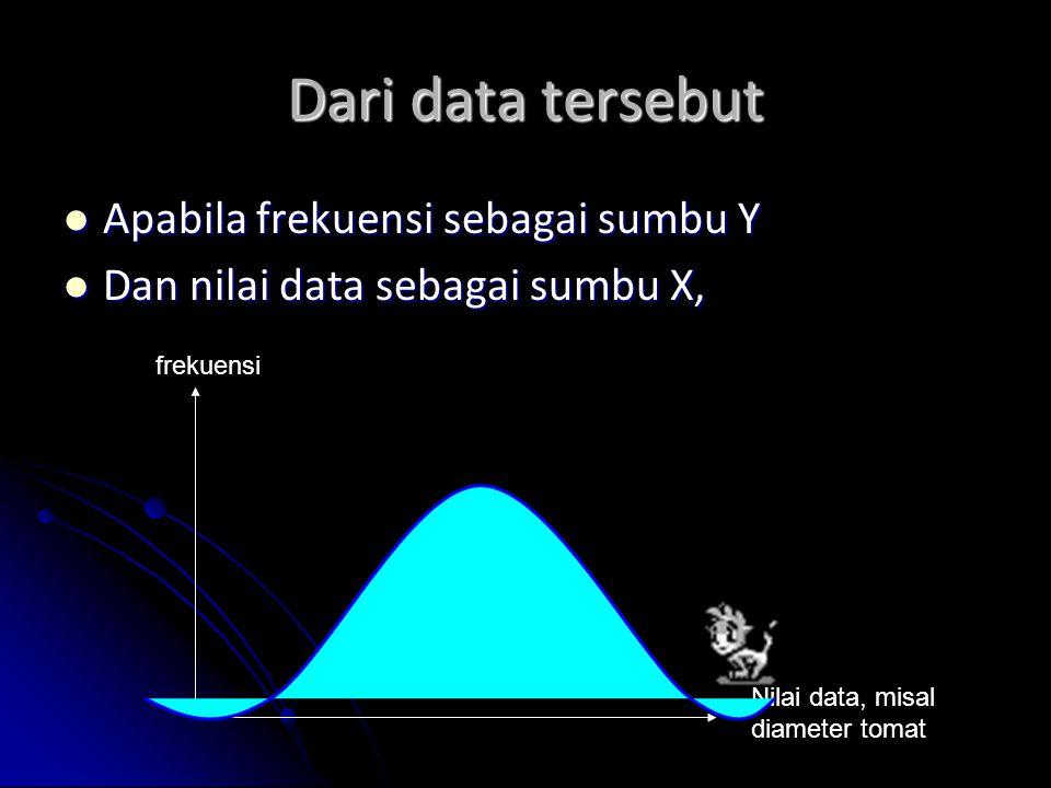 Dari data tersebut Apabila frekuensi sebagai sumbu Y