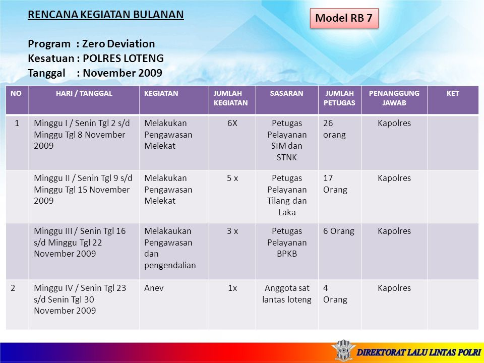 RENCANA KEGIATAN BULANAN Program : Zero Deviation Kesatuan : POLRES LOTENG Tanggal : November 2009