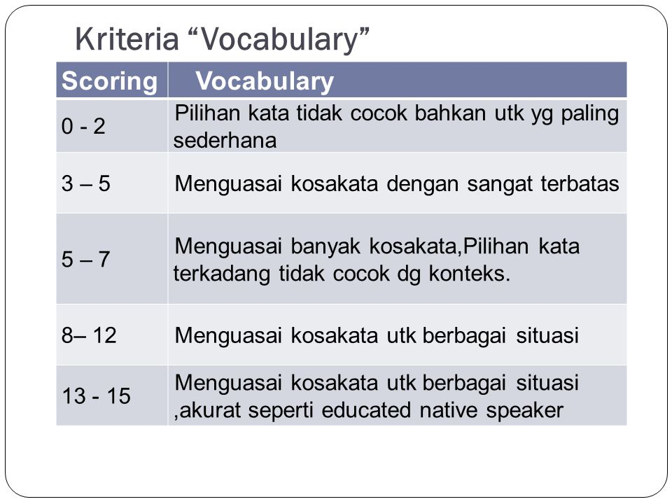 Kriteria Vocabulary