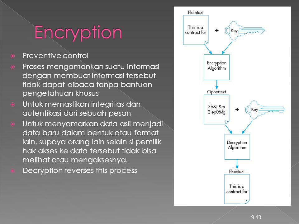 Encryption Preventive control