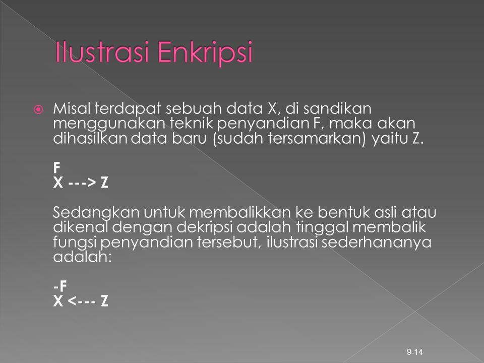 Ilustrasi Enkripsi