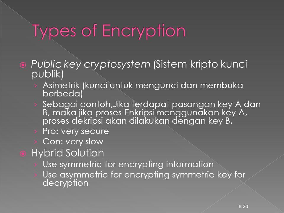 Types of Encryption Public key cryptosystem (Sistem kripto kunci publik) Asimetrik (kunci untuk mengunci dan membuka berbeda)