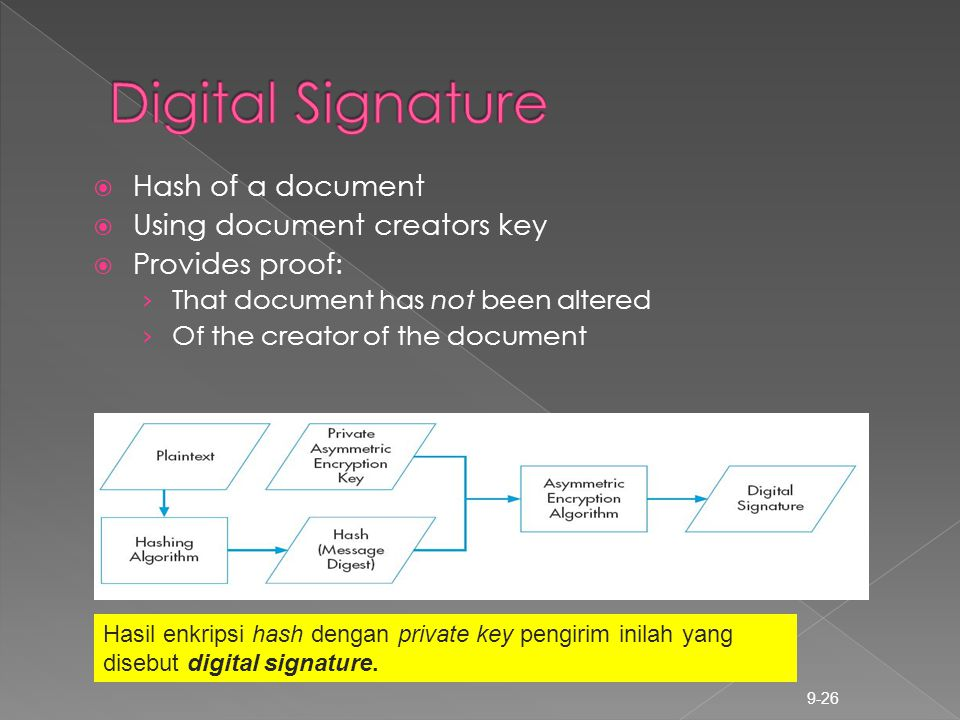Digital Signature Hash of a document Using document creators key