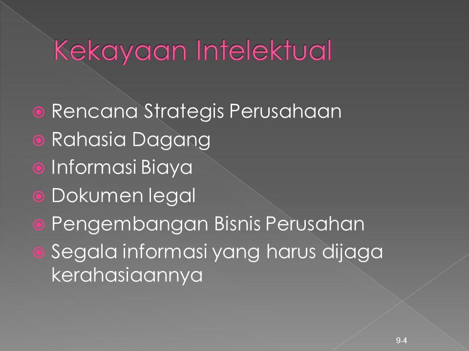 Kekayaan Intelektual Rencana Strategis Perusahaan Rahasia Dagang