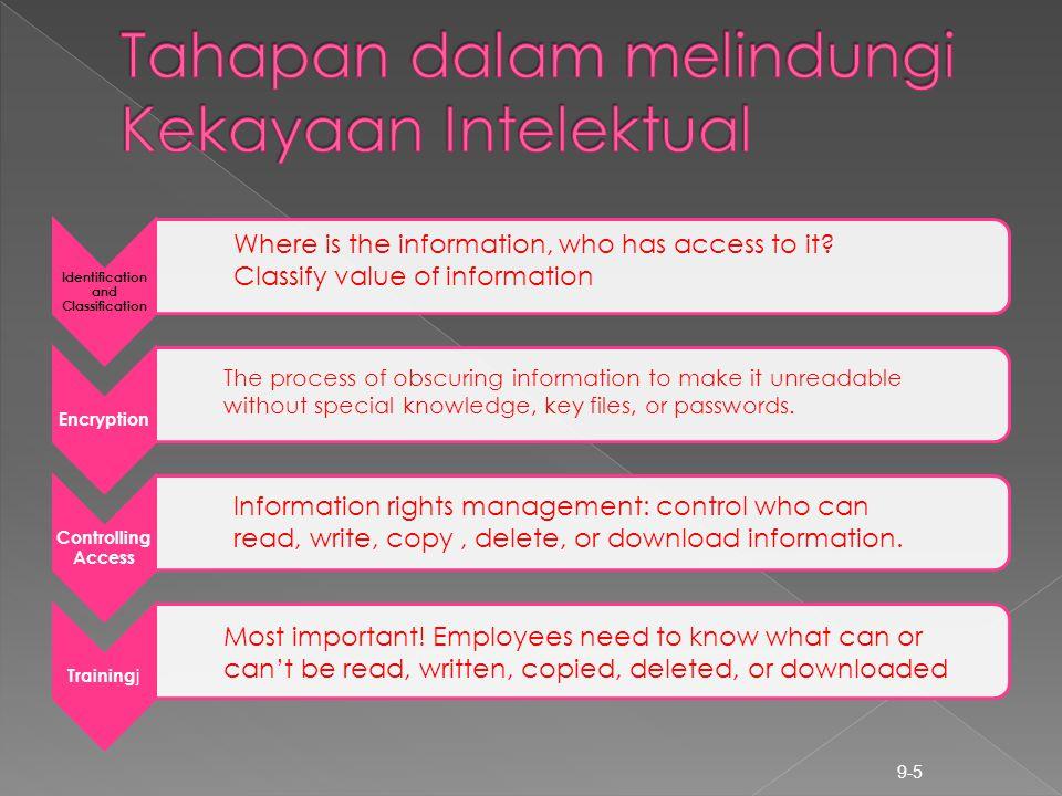 Tahapan dalam melindungi Kekayaan Intelektual