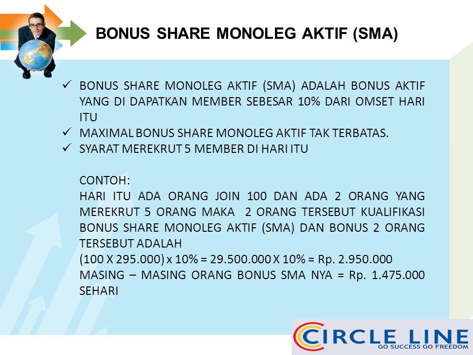 BONUS SHARE MONOLEG AKTIF (SMA)