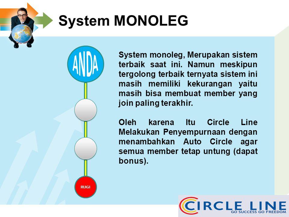 System MONOLEG ANDA.