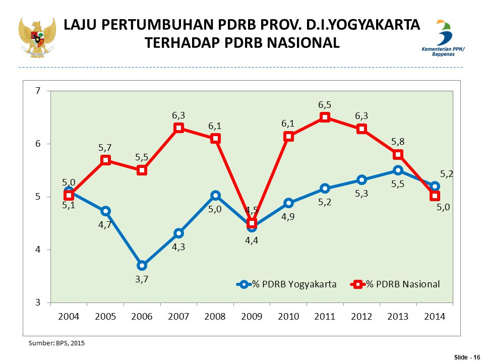 LAJU PERTUMBUHAN PDRB PROV. D.I.YOGYAKARTA TERHADAP PDRB NASIONAL