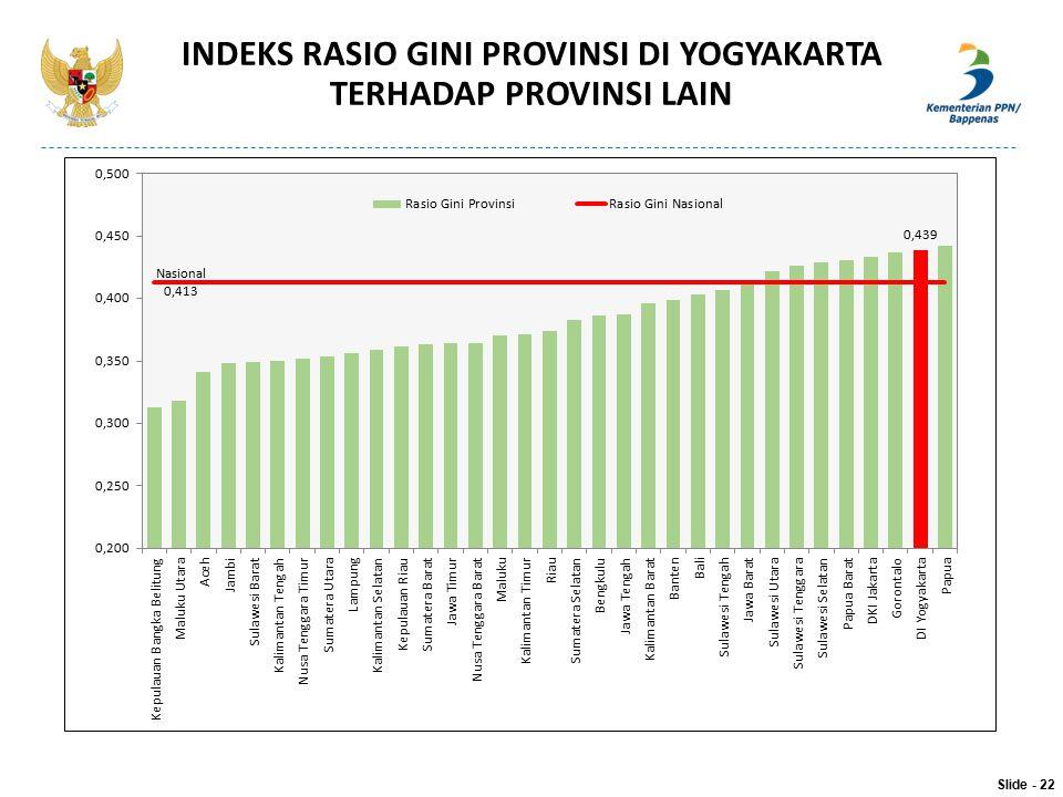 INDEKS RASIO GINI PROVINSI DI YOGYAKARTA TERHADAP PROVINSI LAIN