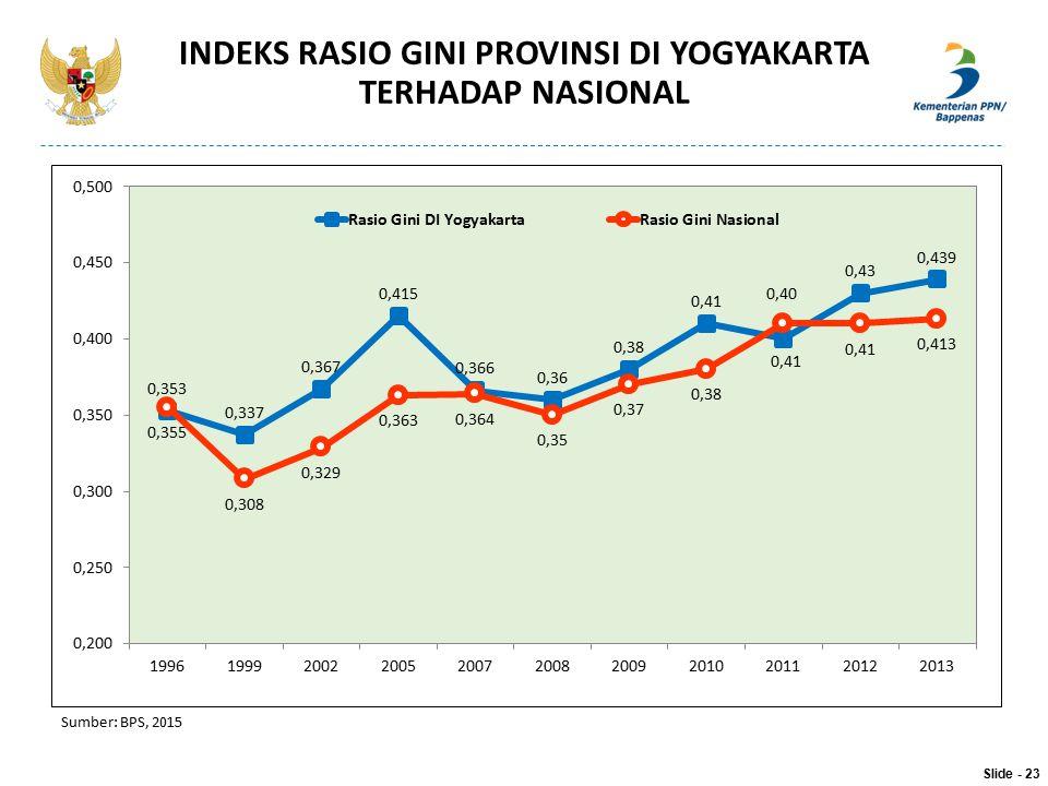 INDEKS RASIO GINI PROVINSI DI YOGYAKARTA