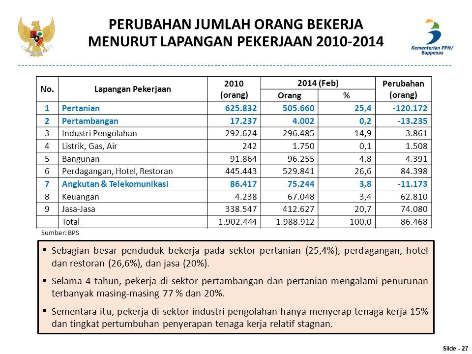 PERUBAHAN JUMLAH ORANG BEKERJA MENURUT LAPANGAN PEKERJAAN 2010-2014