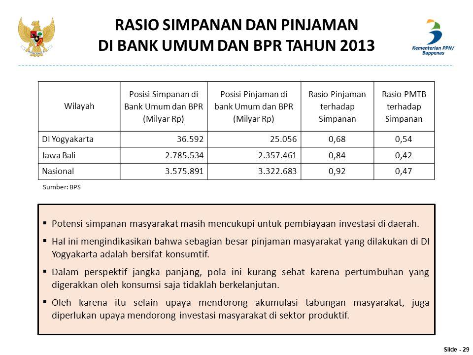 RASIO SIMPANAN DAN PINJAMAN DI BANK UMUM DAN BPR TAHUN 2013