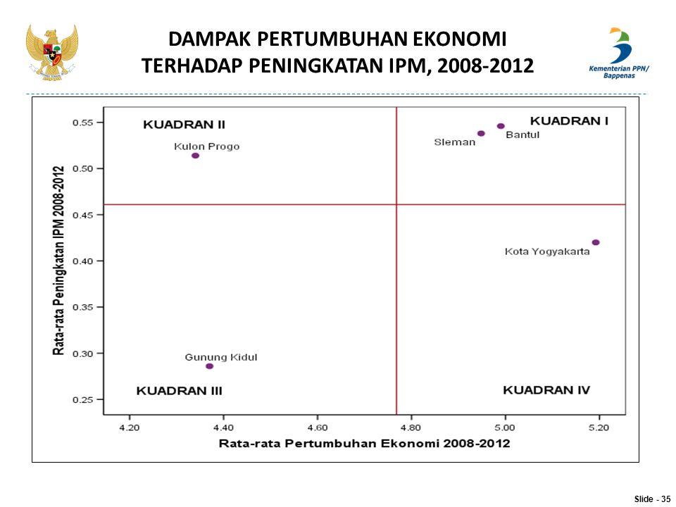 DAMPAK PERTUMBUHAN EKONOMI TERHADAP PENINGKATAN IPM, 2008-2012