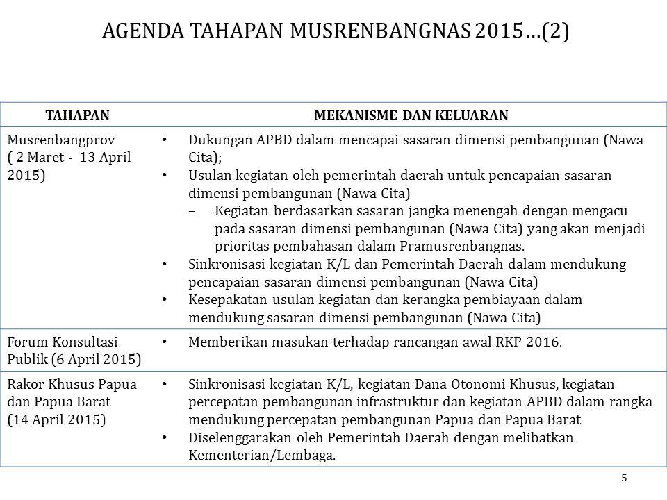 AGENDA TAHAPAN MUSRENBANGNAS 2015…(2)
