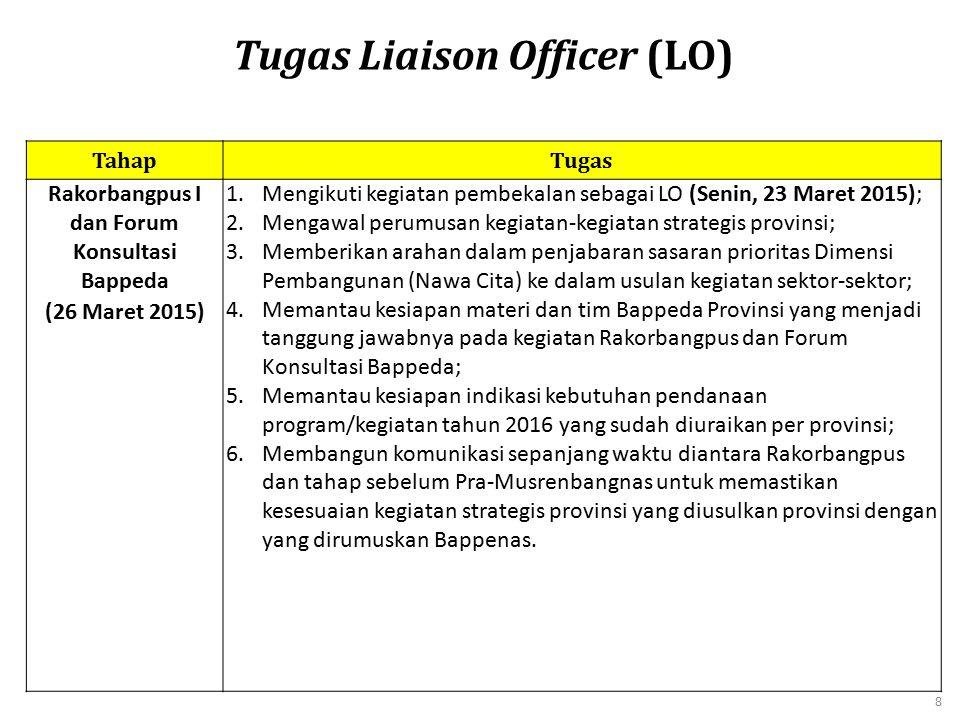 Tugas Liaison Officer (LO) Rakorbangpus I dan Forum Konsultasi Bappeda