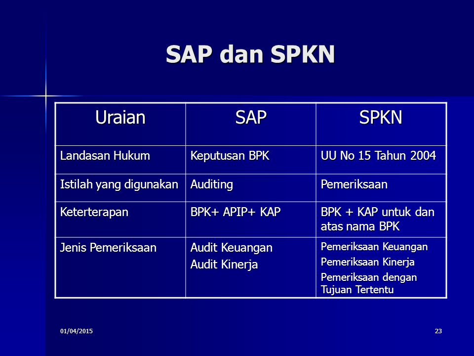 SAP dan SPKN Uraian SAP SPKN Landasan Hukum Keputusan BPK