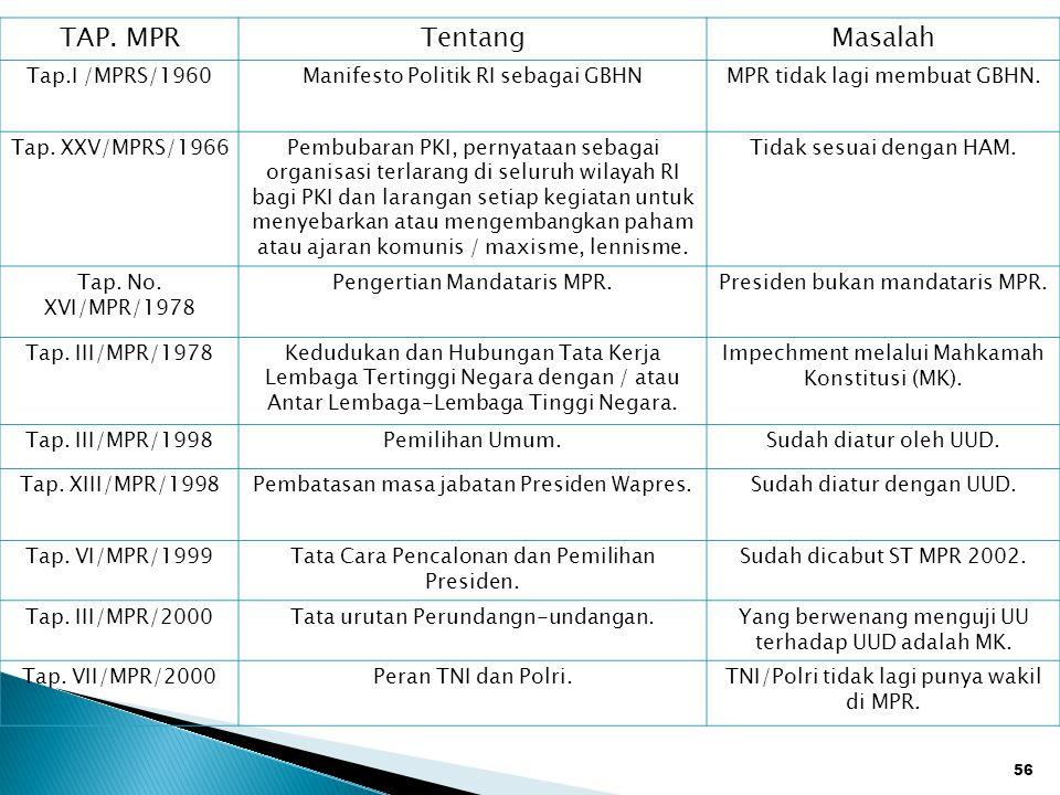 TAP. MPR Tentang Masalah Tap.I /MPRS/1960