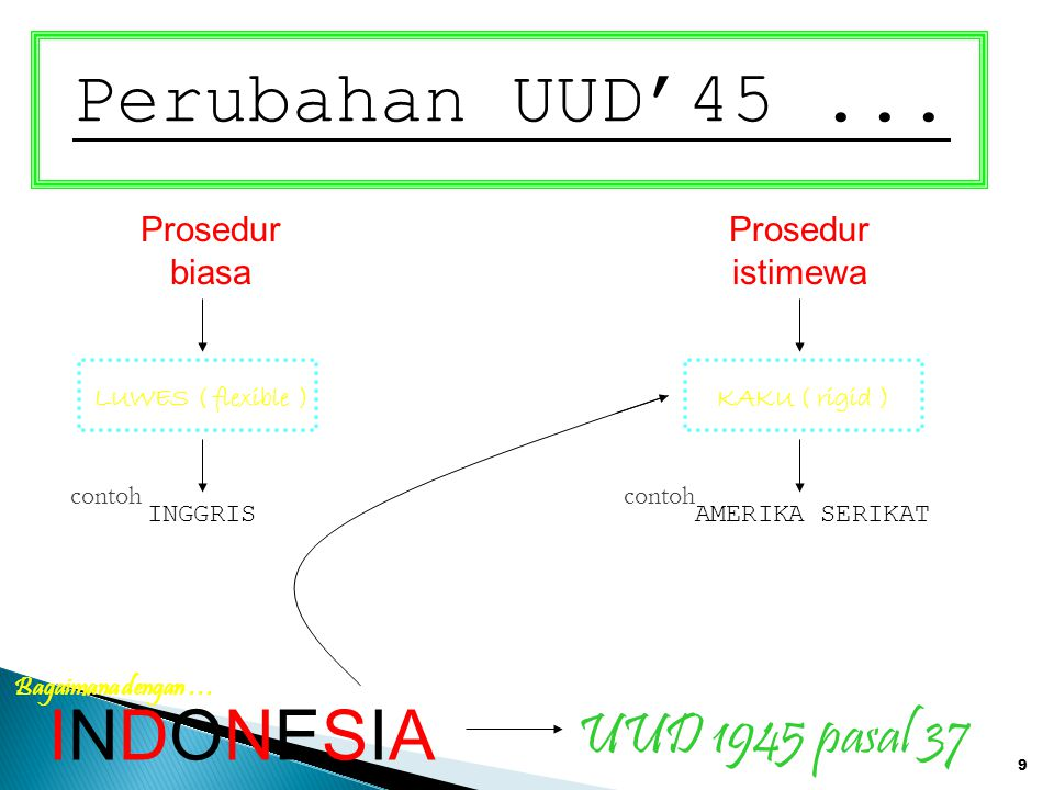 Perubahan UUD'45 ... INDONESIA UUD 1945 pasal 37 Prosedur biasa
