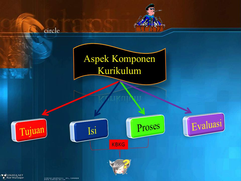 Aspek Komponen Kurikulum