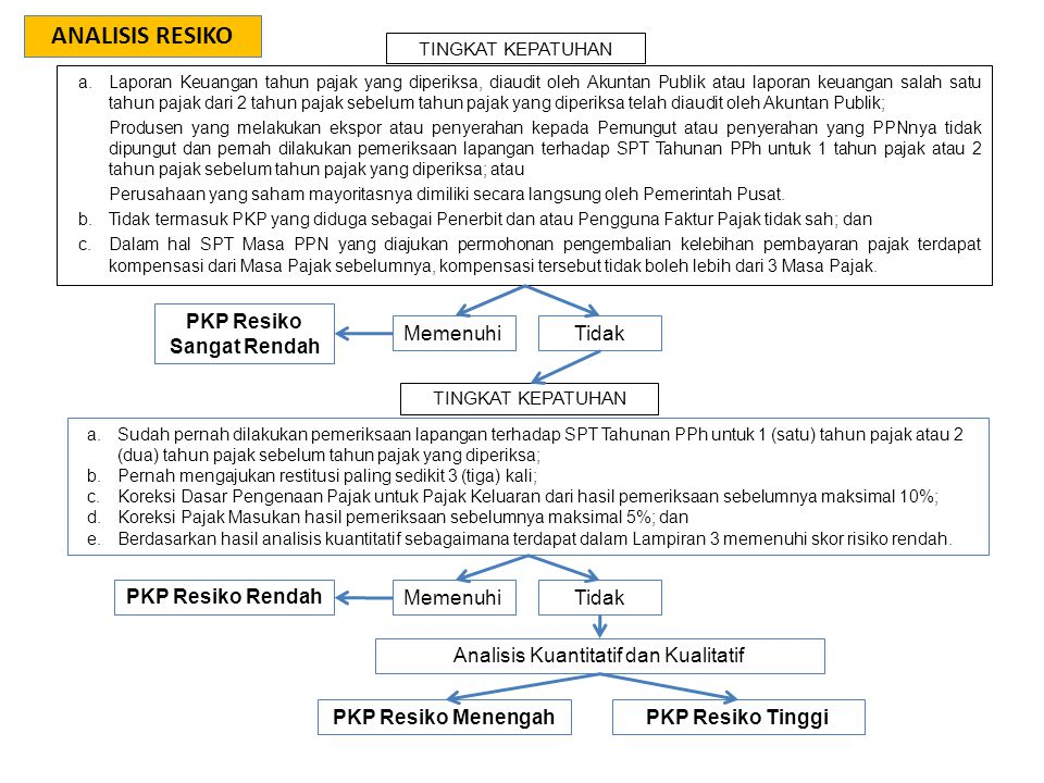 PKP Resiko Sangat Rendah