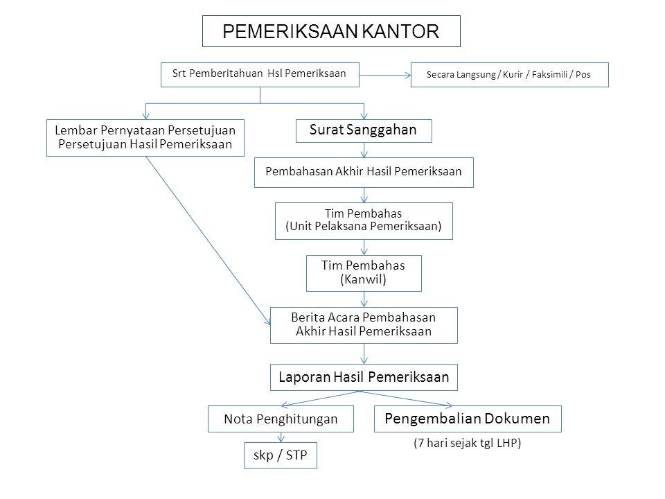 PEMERIKSAAN KANTOR Pengembalian Dokumen Surat Sanggahan