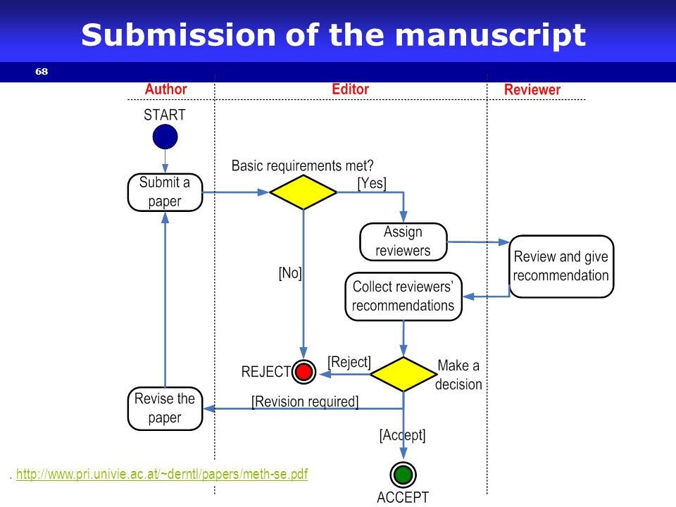 Submission of the manuscript
